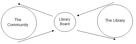 Board and Library Interactions