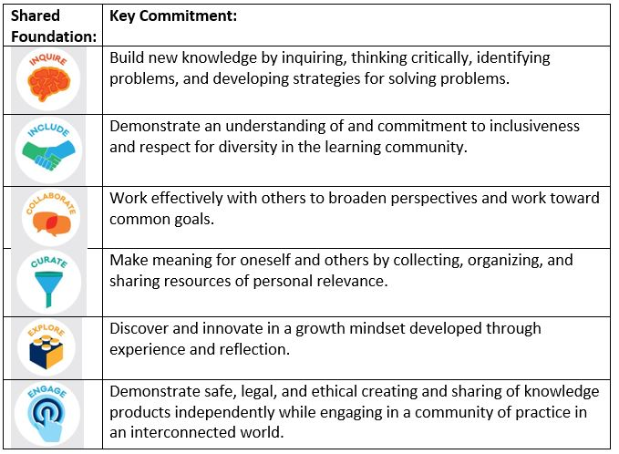 Table of Shared Foundations and Key Commitments